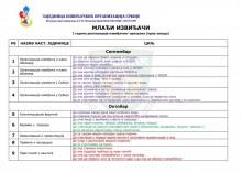 ПЛАНОВИ РАДА за МЛАЂЕ ИЗВИЂАЧЕ - извиђачке секције - основношколци (2018.год.)